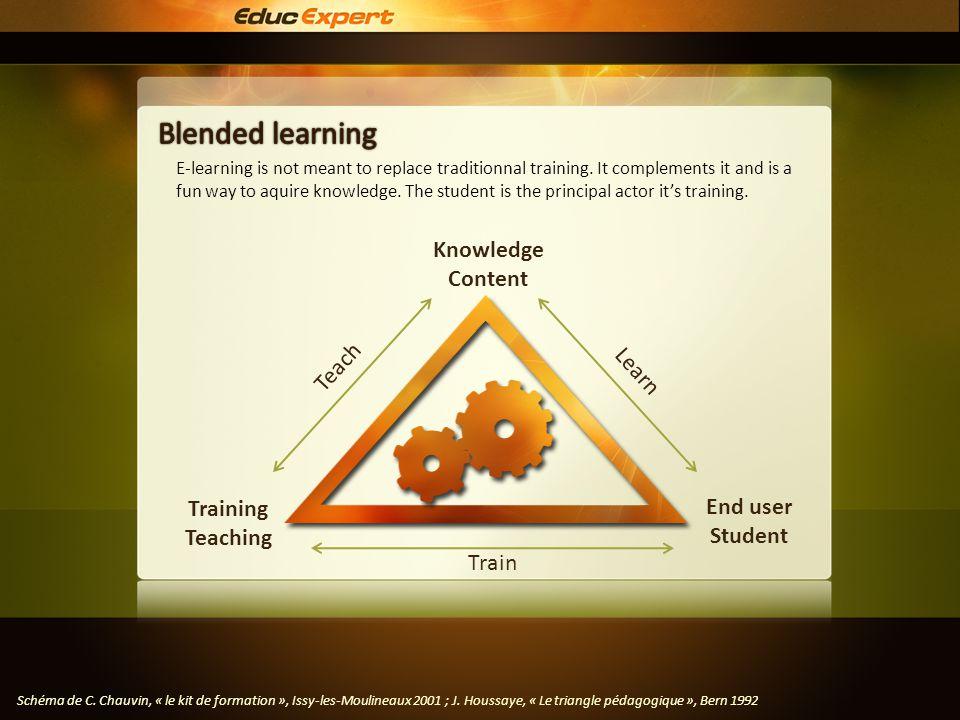 Training Teaching Schéma de C. Chauvin, « le kit de formation », Issy-les-Moulineaux 2001 ; J. Houssaye, « Le triangle pédagogique », Bern 1992 E-lear