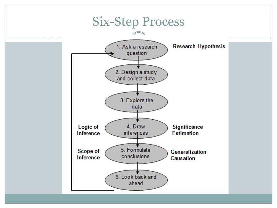 Six-Step Process