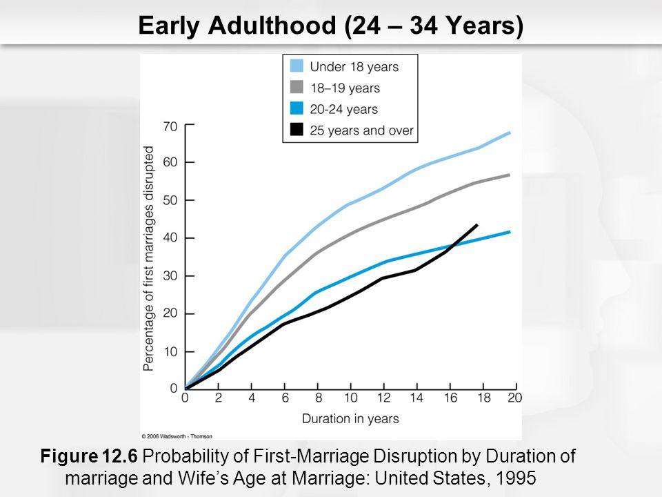 Early Adulthood (24 – 34 Years) Figure 12.6 Probability of First-Marriage Disruption by Duration of marriage and Wifes Age at Marriage: United States, 1995