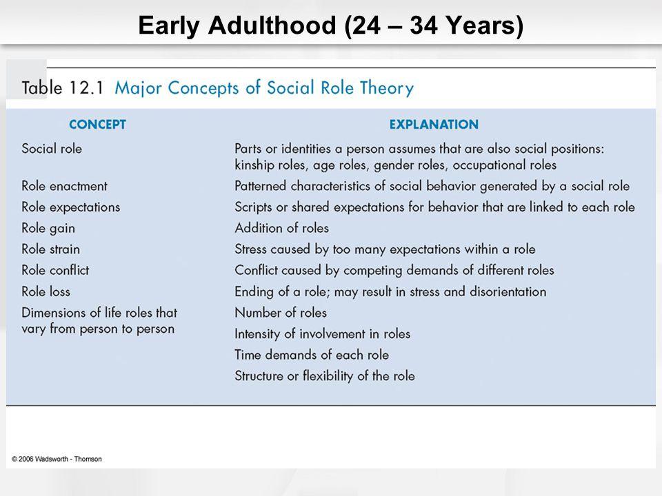 Early Adulthood (24 – 34 Years)