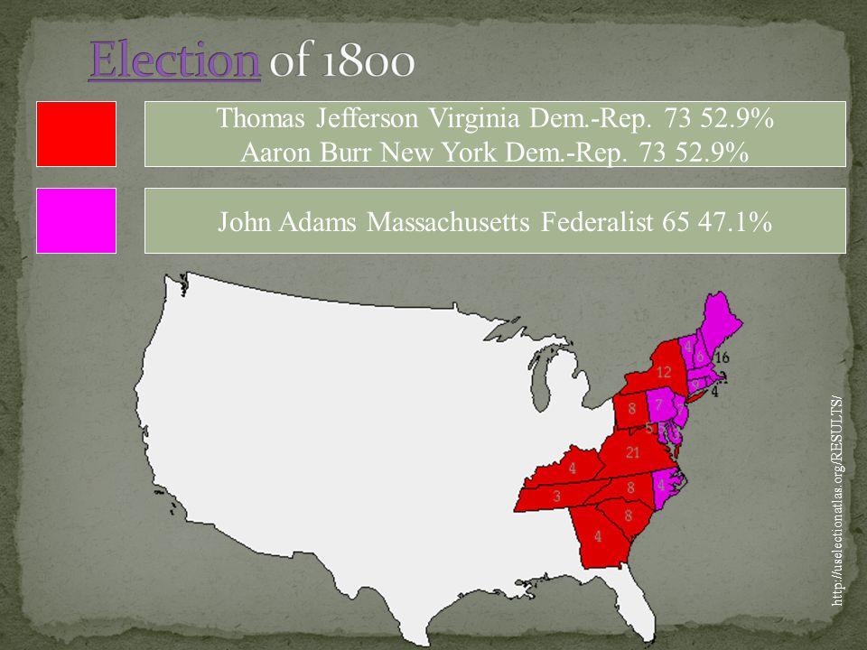 Thomas Jefferson Virginia Dem.-Rep.73 52.9% Aaron Burr New York Dem.-Rep.