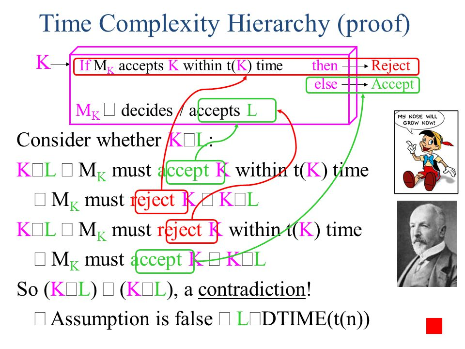 Time Complexity Hierarchy (proof) Consider whether K L: K L M K must accept K within t(K) time M K must reject K K L K L M K must reject K within t(K)