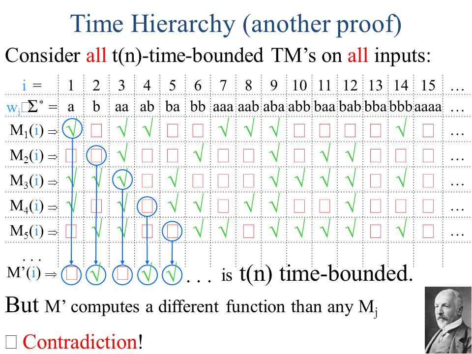 i =123456789101112131415… w i Σ * = abaaabbabbaaaaababaabbbaababbbabbbaaaa… M 1 (i) … M 2 (i) … M 3 (i) … M 4 (i) … M 5 (i) …... Time Hierarchy (anoth