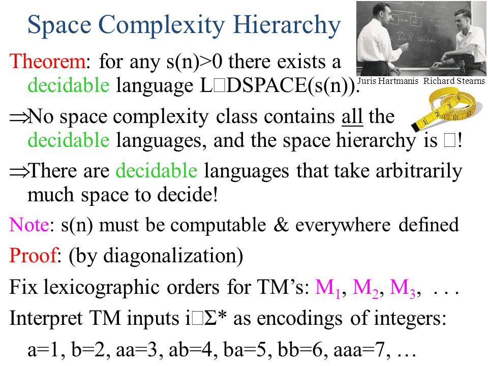 Juris HartmanisRichard Stearns Space Complexity Hierarchy Theorem: for any s(n)>0 there exists a decidable language L DSPACE(s(n)). No space complexit