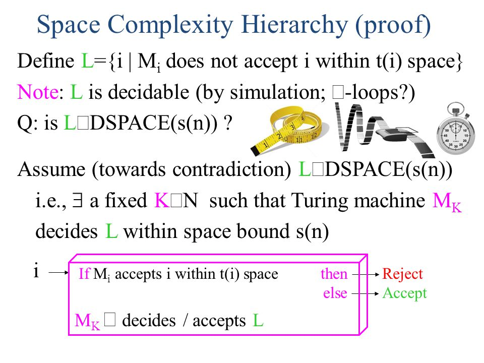 Space Complexity Hierarchy (proof) Define L={i | M i does not accept i within t(i) space} Note: L is decidable (by simulation; -loops?) Q: is L DSPACE