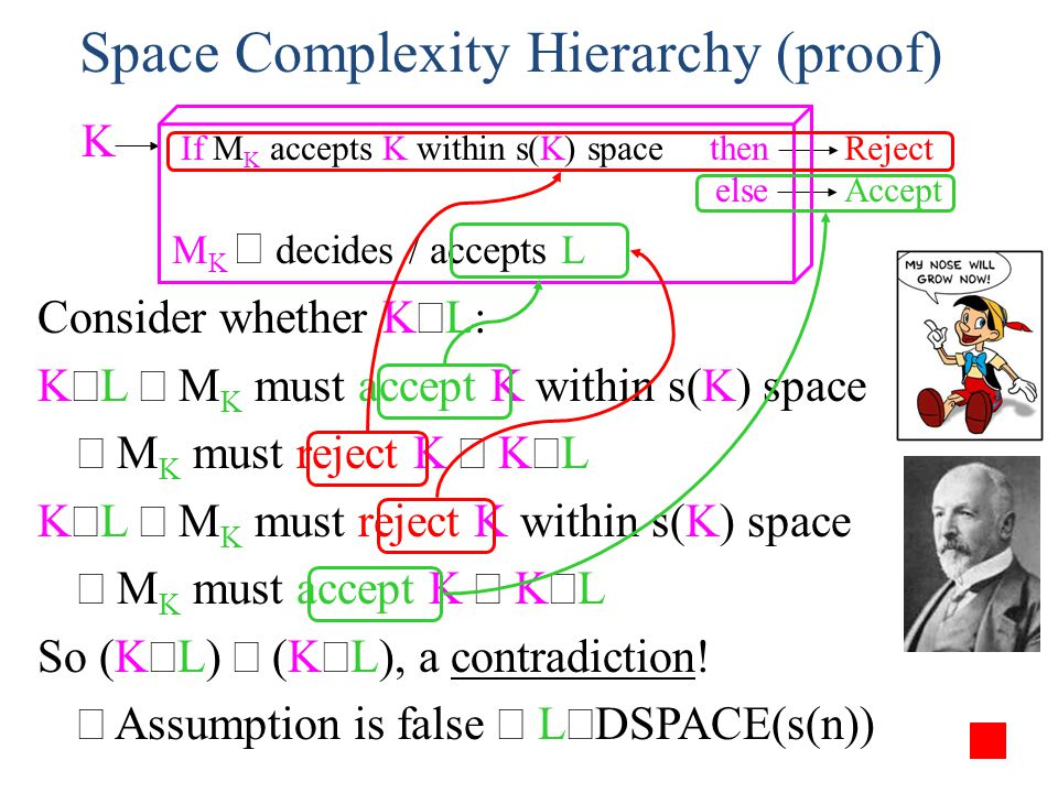 Space Complexity Hierarchy (proof) Consider whether K L: K L M K must accept K within s(K) space M K must reject K K L K L M K must reject K within s(