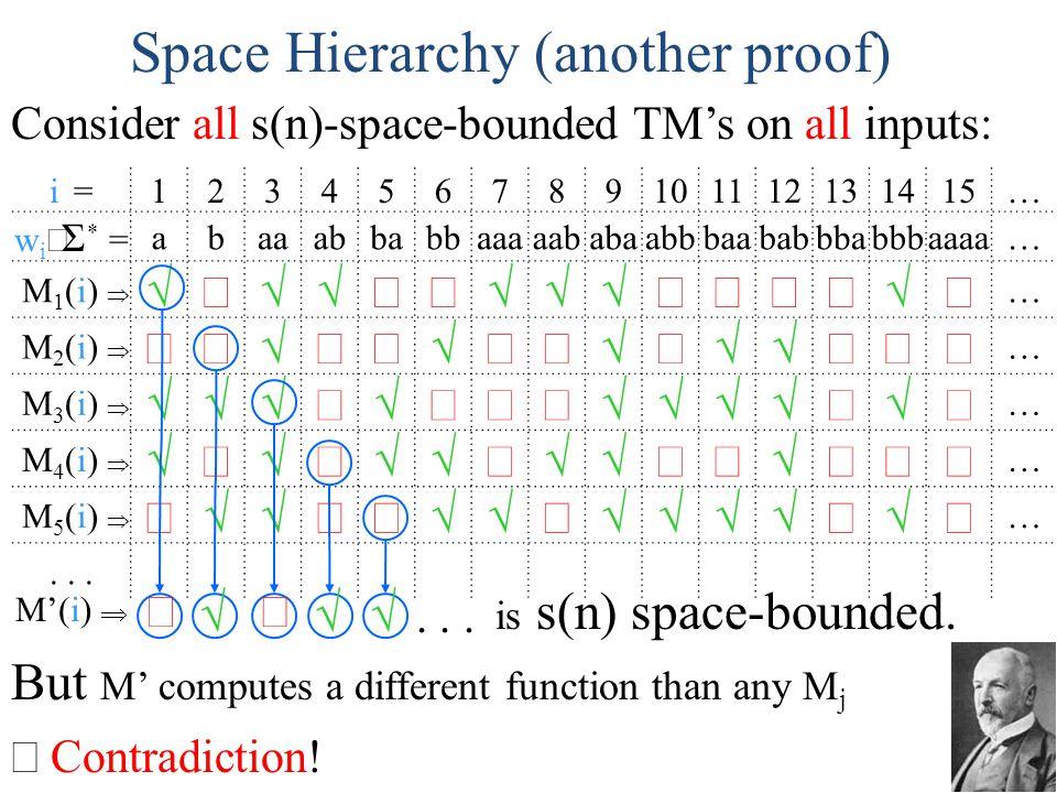i =123456789101112131415… w i Σ * = abaaabbabbaaaaababaabbbaababbbabbbaaaa… M 1 (i) … M 2 (i) … M 3 (i) … M 4 (i) … M 5 (i) …... Space Hierarchy (anot