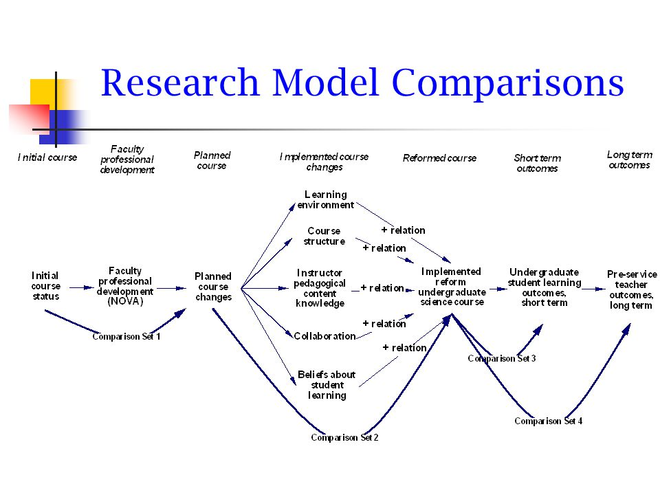 Research Model Comparisons