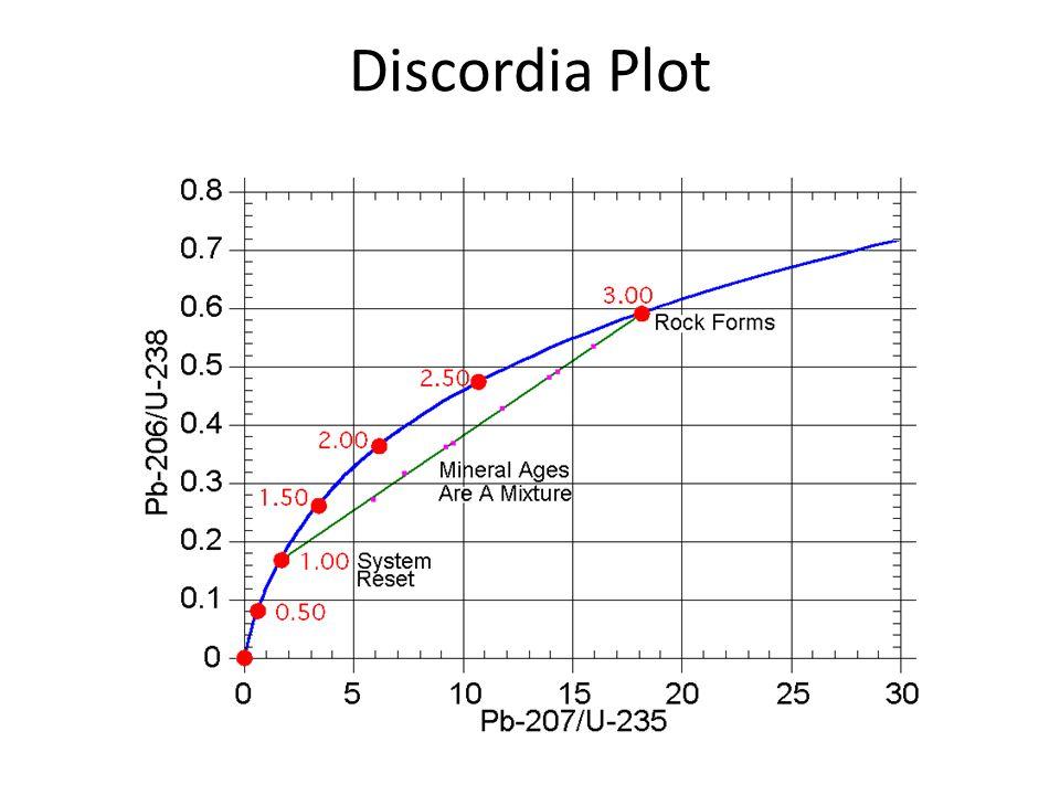 Discordia Plot