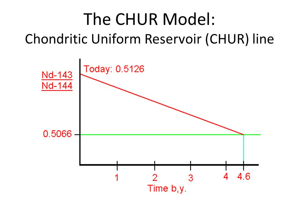 Neodymium Model Ages Terrestrial igneous rocks generally fall on the CHUR line If they dont, its because the suite departed from CHUR evolution at some point Most common separation: from mantle to crust