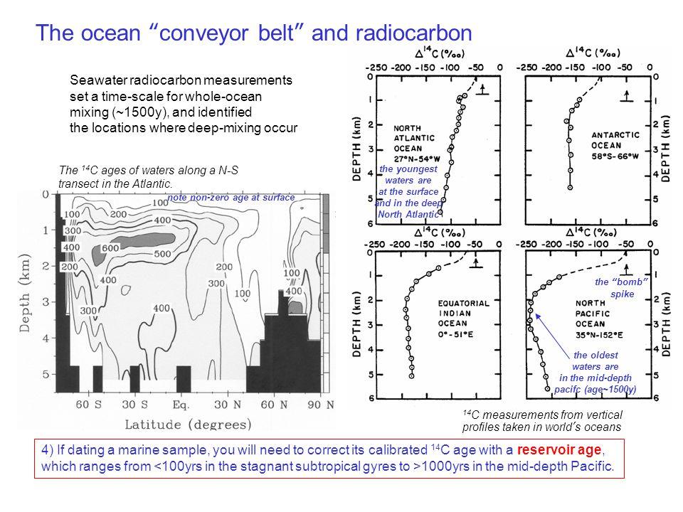 Broecker et al., 2004 Adkins et al., 1998 Paleo-ventilation ages from 14 C in marine carbonates 1.