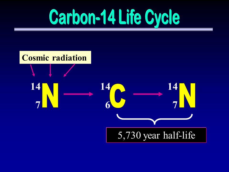 14 6 14 7 14 7 Cosmic radiation 5,730 year half-life
