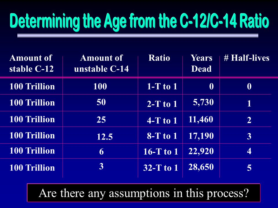 Amount of stable C-12 Amount of unstable C-14 RatioYears Dead # Half-lives 100 Trillion1001-T to 100 100 Trillion 50 2-T to 1 5,730 1 100 Trillion 25