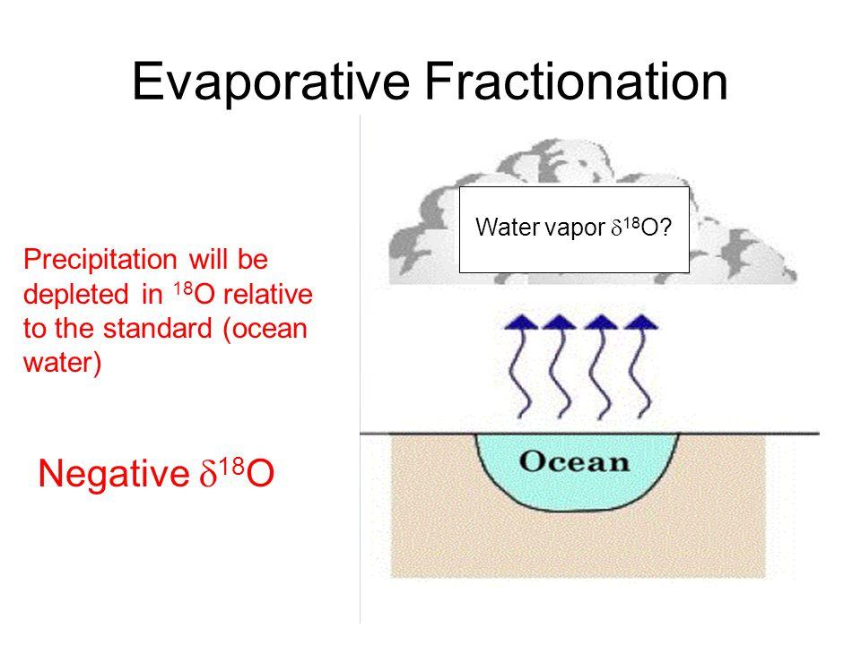 Evaporative Fractionation Water vapor 18 O.
