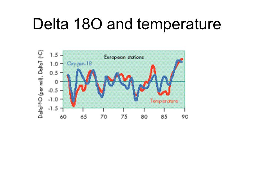 Delta 18O and temperature