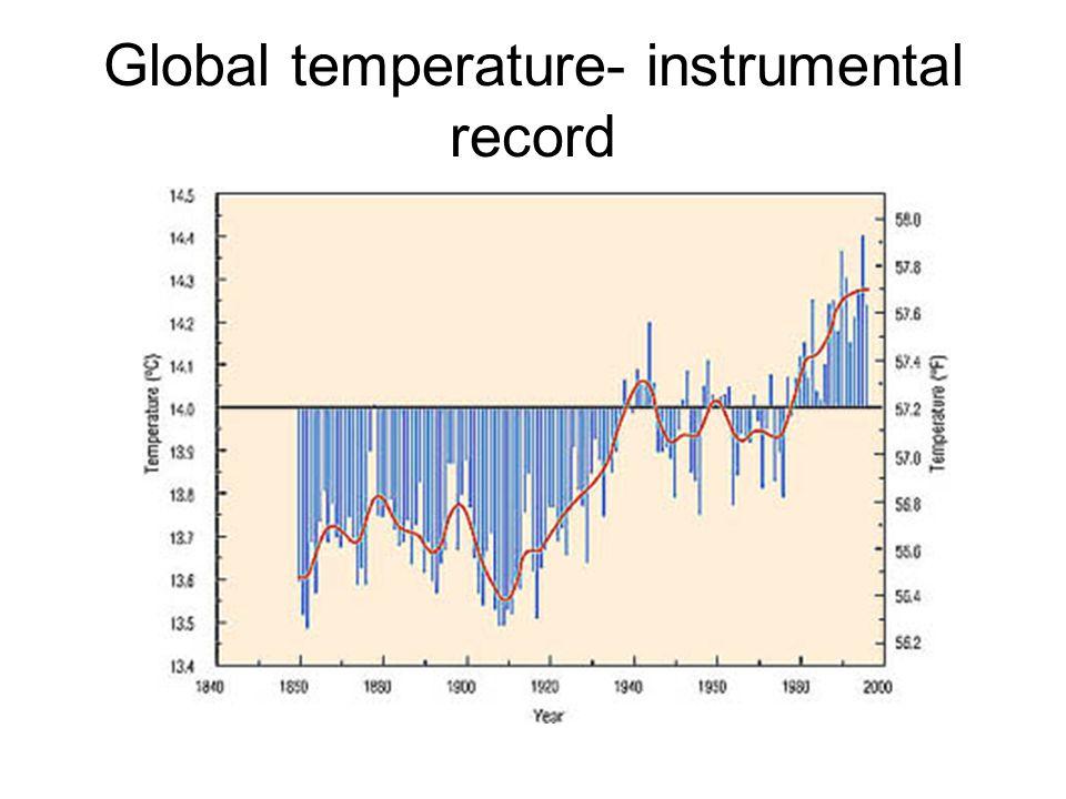 Global temperature- instrumental record