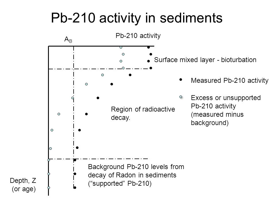 Pb-210 activity in sediments Pb-210 activity Depth, Z (or age) ABAB Background Pb-210 levels from decay of Radon in sediments (supported Pb-210) Surface mixed layer - bioturbation Region of radioactive decay.