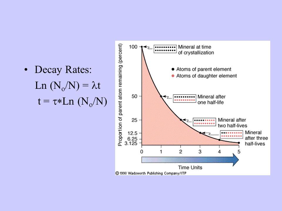 Decay Rates: Ln (N o /N) = t t = Ln (N o /N)