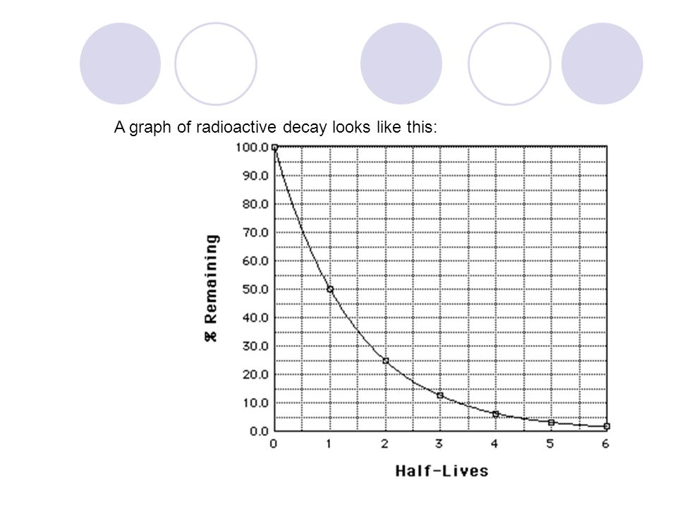 A graph of radioactive decay looks like this: