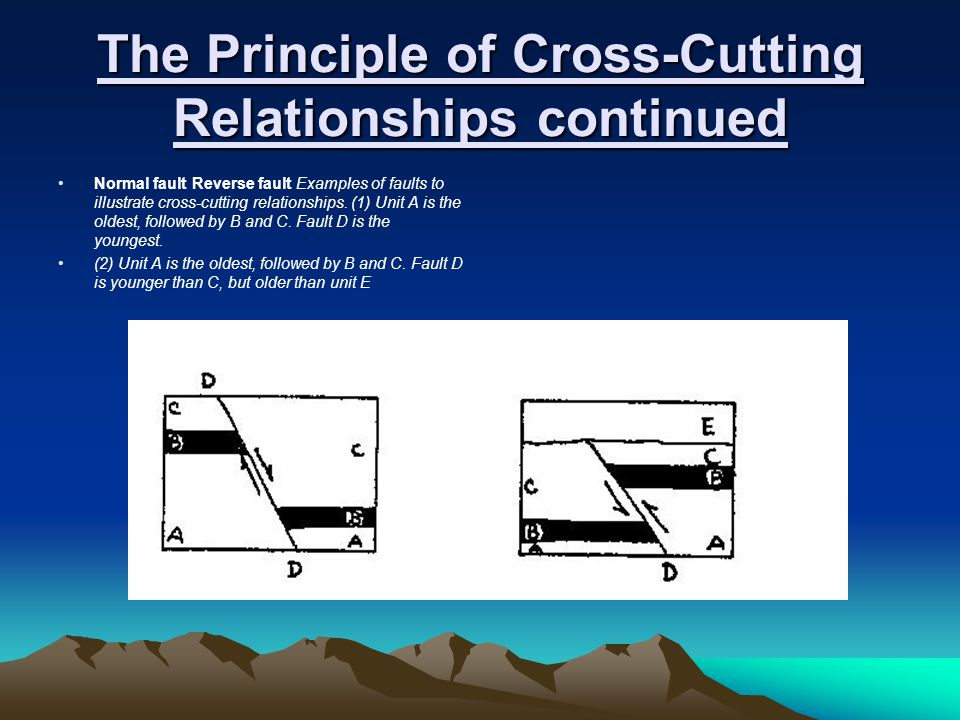 The Principle of Cross-Cutting Relationships continued Normal fault Reverse fault Examples of faults to illustrate cross-cutting relationships. (1) Un