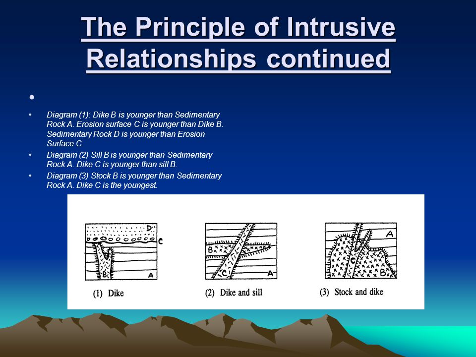 The Principle of Intrusive Relationships continued Diagram (1): Dike B is younger than Sedimentary Rock A. Erosion surface C is younger than Dike B. S