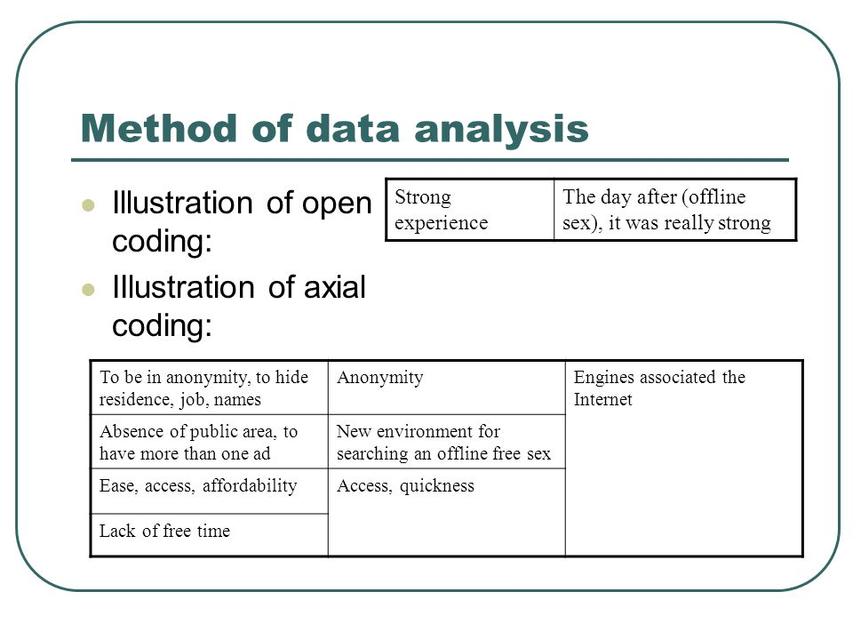 Method of data analysis Illustration of open coding: IIlustration of axial coding: Strong experience The day after (offline sex), it was really strong To be in anonymity, to hide residence, job, names AnonymityEngines associated the Internet Absence of public area, to have more than one ad New environment for searching an offline free sex Ease, access, affordabilityAccess, quickness Lack of free time