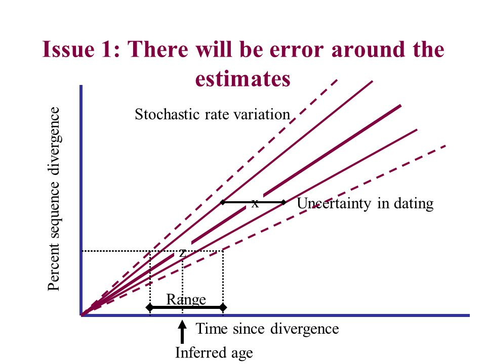 Issue 1: There will be error around the estimates Percent sequence divergence Time since divergence x z Uncertainty in dating Stochastic rate variation Inferred age Range