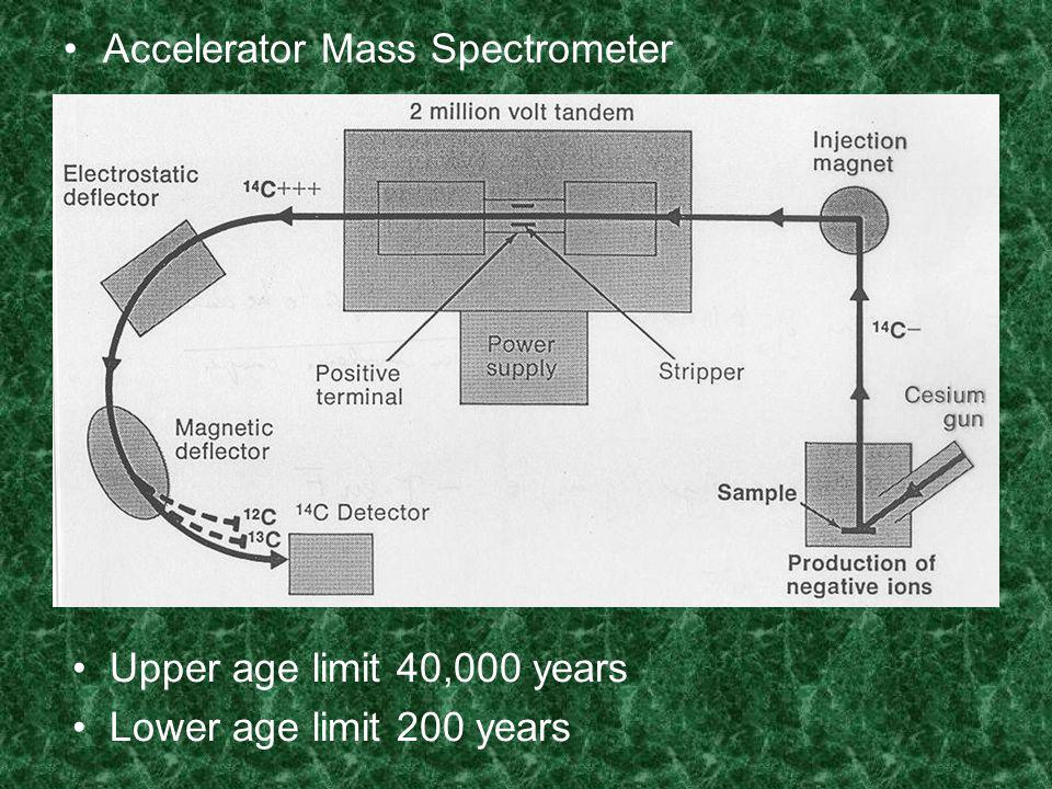 Accelerator Mass Spectrometer Upper age limit 40,000 years Lower age limit 200 years
