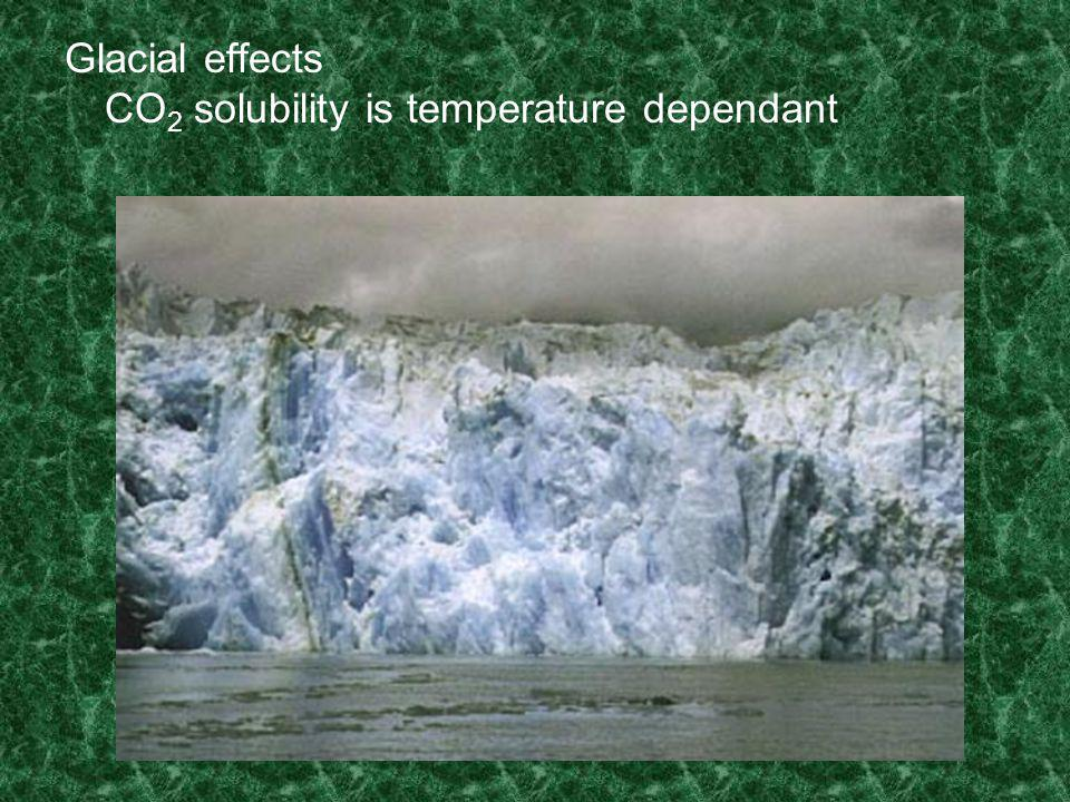 Glacial effects CO 2 solubility is temperature dependant