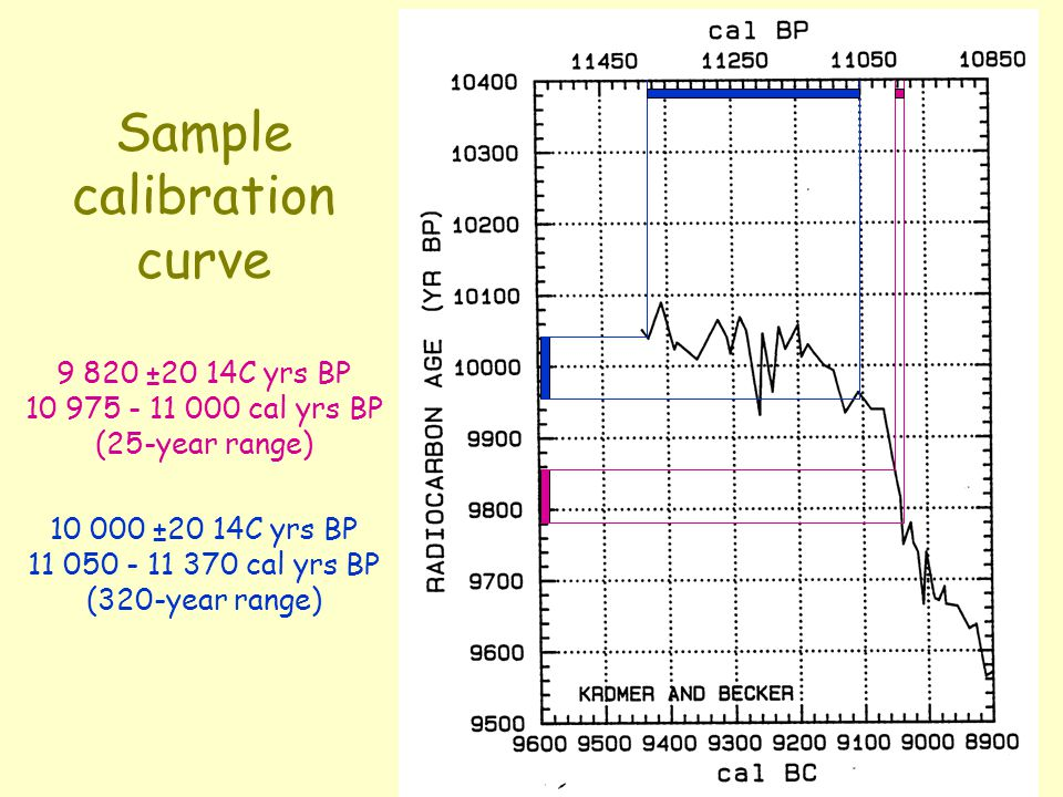 Sample calibration curve 9 820 ±20 14C yrs BP 10 975 - 11 000 cal yrs BP (25-year range) 10 000 ±20 14C yrs BP 11 050 - 11 370 cal yrs BP (320-year ra