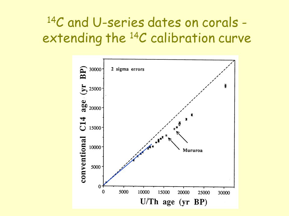 14 C and U-series dates on corals - extending the 14 C calibration curve