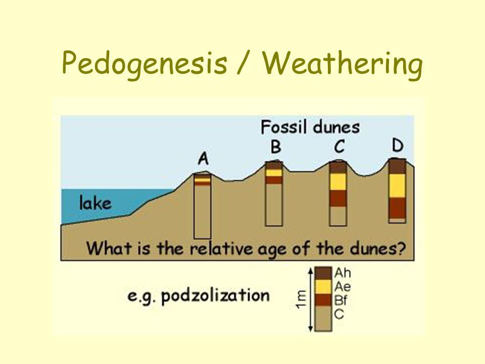 Pedogenesis / Weathering