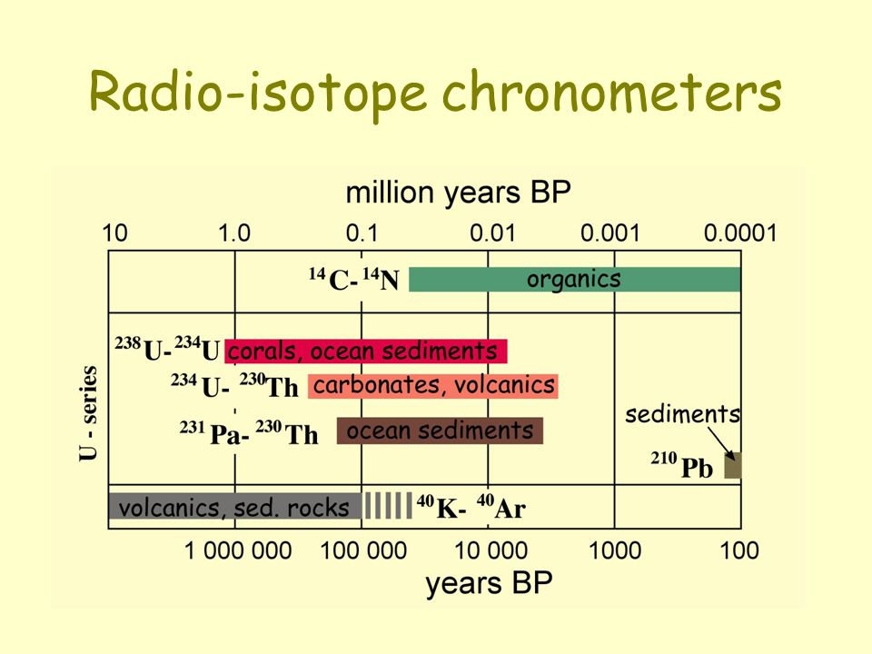 Radio-isotope chronometers