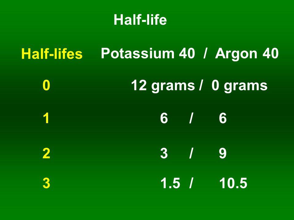 Half-life Potassium 40 / Argon 40 1 6/61 6/6 Half-lifes 012 grams / 0 grams 2 3/92 3/9 3 1.5/10.5