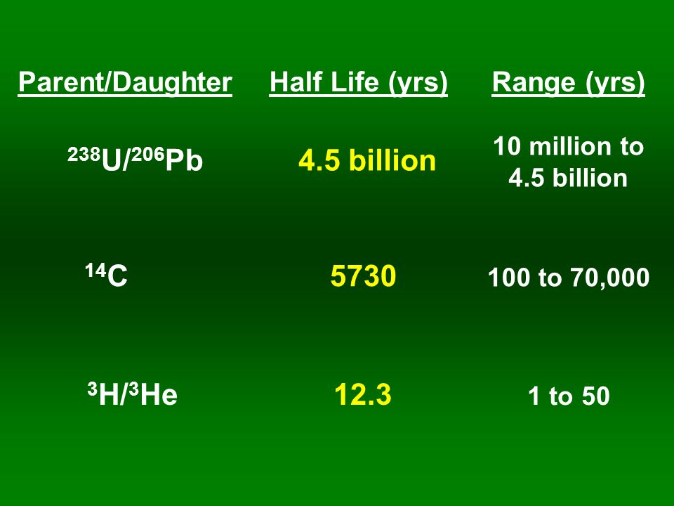 Parent/DaughterHalf Life (yrs)Range (yrs) 238 U/ 206 Pb 14 C 3 H/ 3 He 4.5 billion 5730 12.3 10 million to 4.5 billion 100 to 70,000 1 to 50