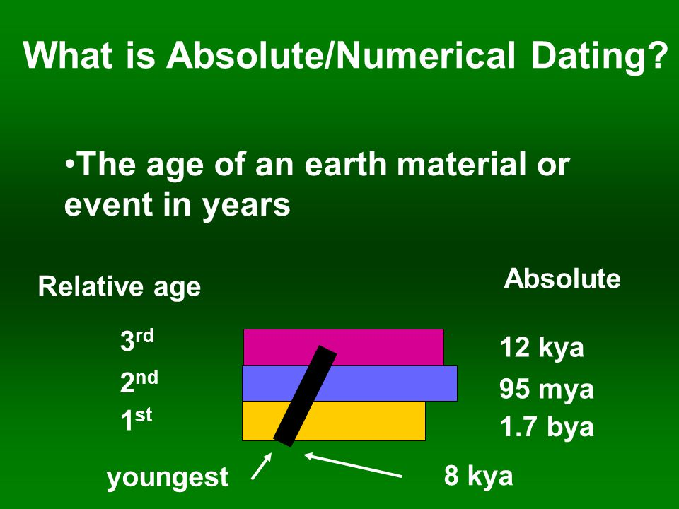 What is Absolute/Numerical Dating.