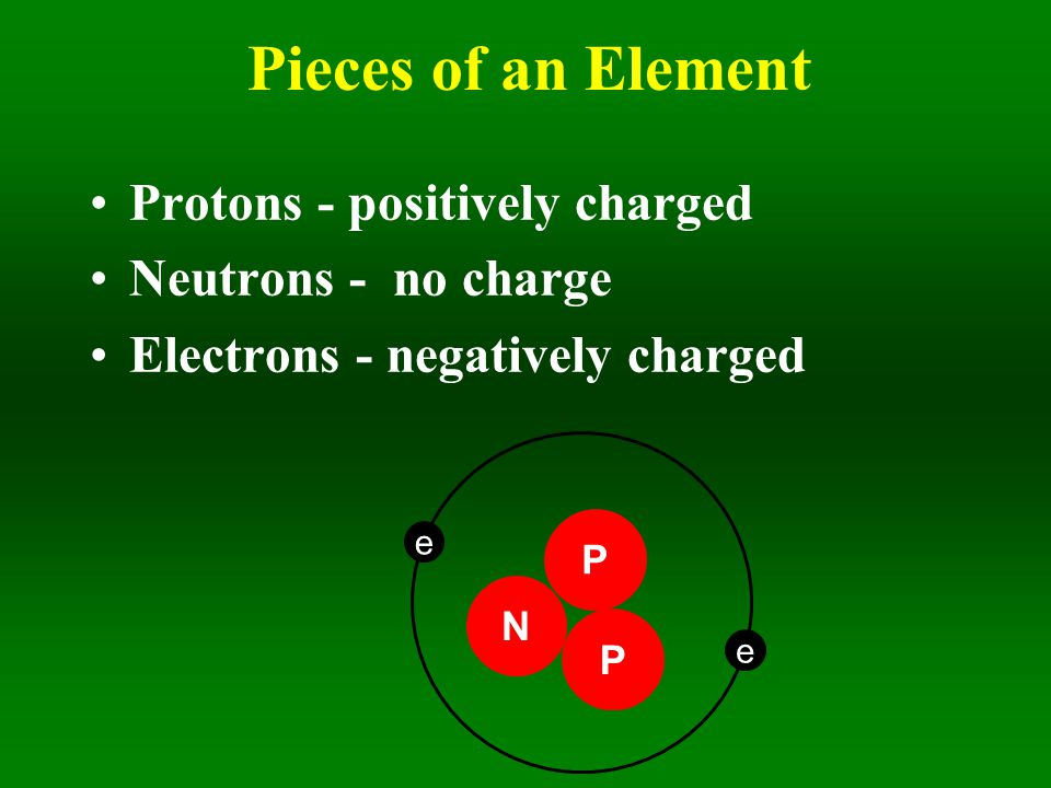 Pieces of an Element Protons - positively charged Neutrons - no charge Electrons - negatively charged N e P P e