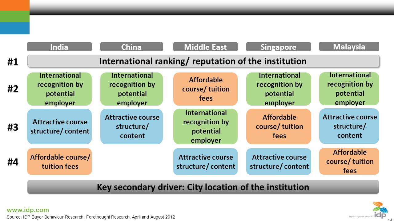 www.idp.com Key drivers of institution choice 14 International ranking/ reputation of the institution #1 ChinaIndiaMiddle EastSingapore Key secondary driver: City location of the institution Source: IDP Buyer Behaviour Research, Forethought Research, April and August 2012 Malaysia International recognition by potential employer Attractive course structure/ content Affordable course/ tuition fees #2 #3 #4