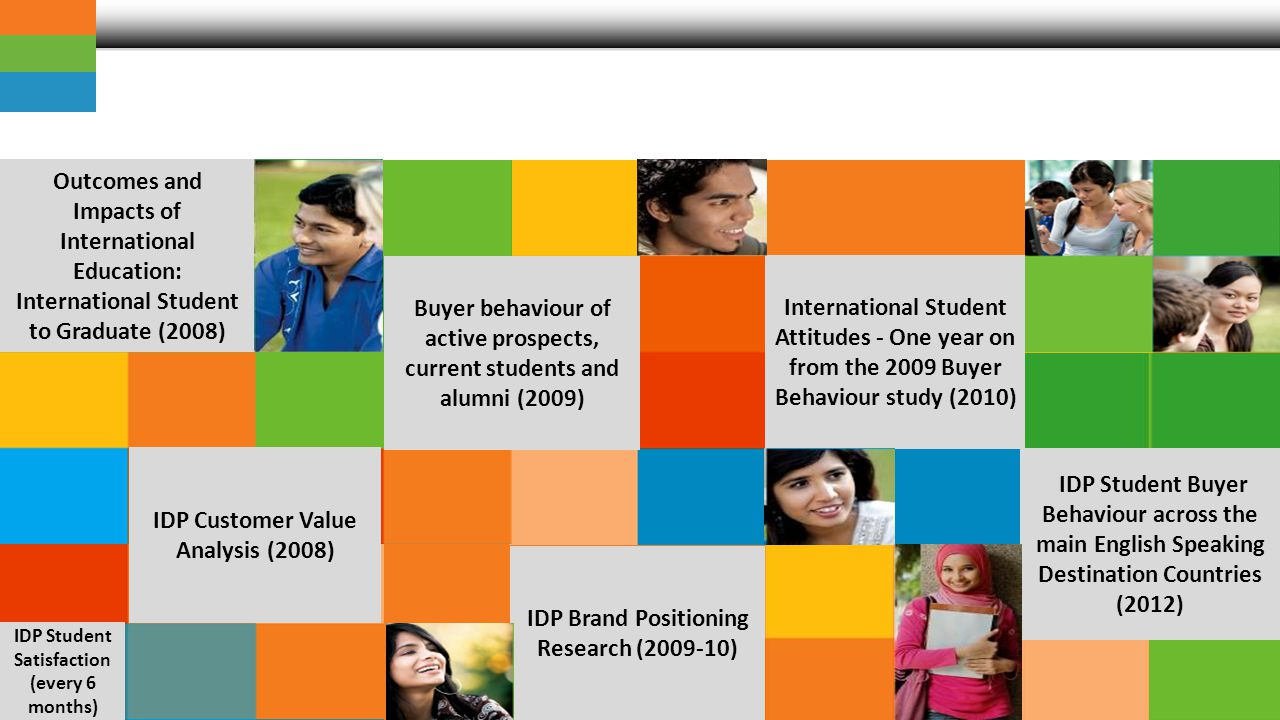 www.idp.com IDPs journey to understand the student experience Outcomes and Impacts of International Education: International Student to Graduate (2008) IDP Customer Value Analysis (2008) IDP Brand Positioning Research (2009-10) Buyer behaviour of active prospects, current students and alumni (2009) International Student Attitudes - One year on from the 2009 Buyer Behaviour study (2010) IDP Student Buyer Behaviour across the main English Speaking Destination Countries (2012) IDP Student Satisfaction (every 6 months)