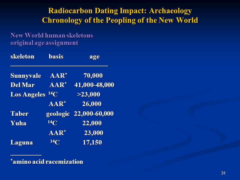31 Radiocarbon Dating Impact: Archaeology Chronology of the Peopling of the New World New World human skeletons original age assignment skeleton basis
