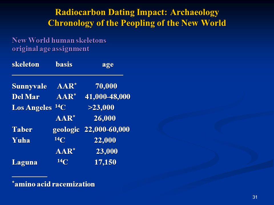31 Radiocarbon Dating Impact: Archaeology Chronology of the Peopling of the New World New World human skeletons original age assignment skeleton basis age _____________________________ Sunnyvale AAR * 70,000 Del Mar AAR * 41,000-48,000 Los Angeles 14 C >23,000 AAR * 26,000 AAR * 26,000 Taber geologic 22,000-60,000 Yuha 14 C22,000 AAR * 23,000 AAR * 23,000 Laguna 14 C 17,150 _________ * amino acid racemization