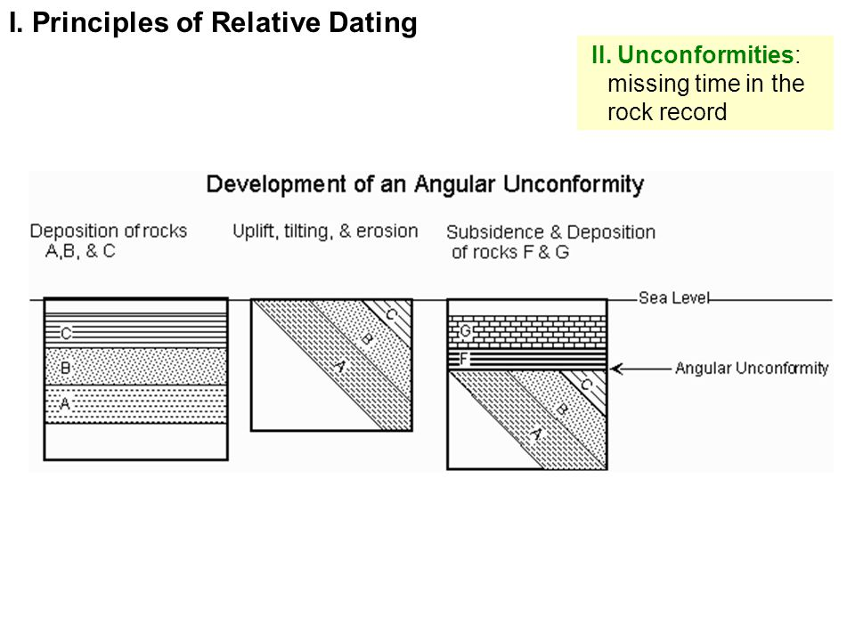 II. Unconformities: missing time in the rock record