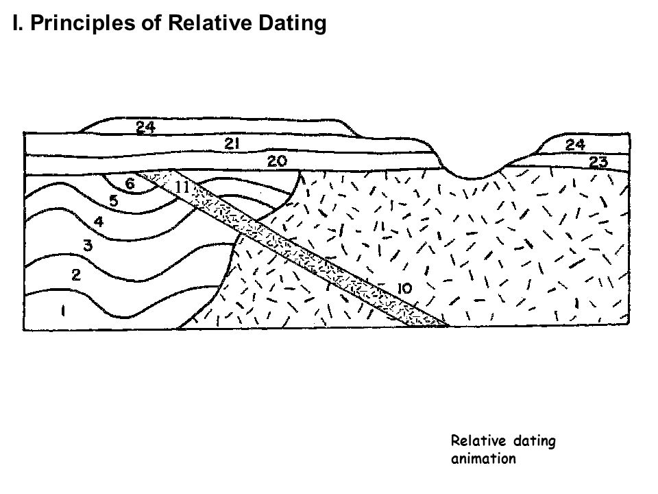 I. Principles of Relative Dating Relative dating animation