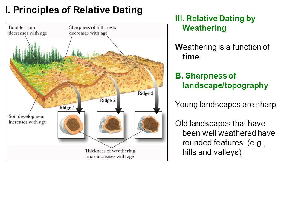 III. Relative Dating by Weathering Weathering is a function of time B. Sharpness of landscape/topography Young landscapes are sharp Old landscapes tha