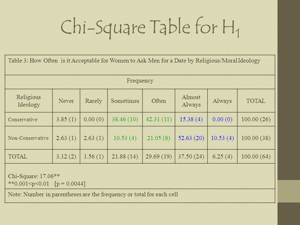 Chi-Square Table for H 1 Table 3: How Often is it Acceptable for Women to Ask Men for a Date by Religious/Moral Ideology Frequency Religious Ideology NeverRarelySometimesOften Almost Always AlwaysTOTAL Conservative 3.85 (1)0.00 (0)38.46 (10)42.31 (11)15.38 (4)0.00 (0)100.00 (26) Non-Conservative 2.63 (1) 10.53 (4)21.05 (8)52.63 (20)10.53 (4)100.00 (38) TOTAL3.12 (2)1.56 (1)21.88 (14)29.69 (19)37.50 (24)6.25 (4)100.00 (64) Chi-Square: 17.06** **0.001<p<0.01 [p = 0.0044] Note: Number in parentheses are the frequency or total for each cell