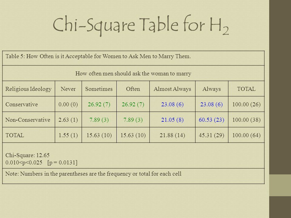 Chi-Square Table for H 2 Table 5: How Often is it Acceptable for Women to Ask Men to Marry Them.