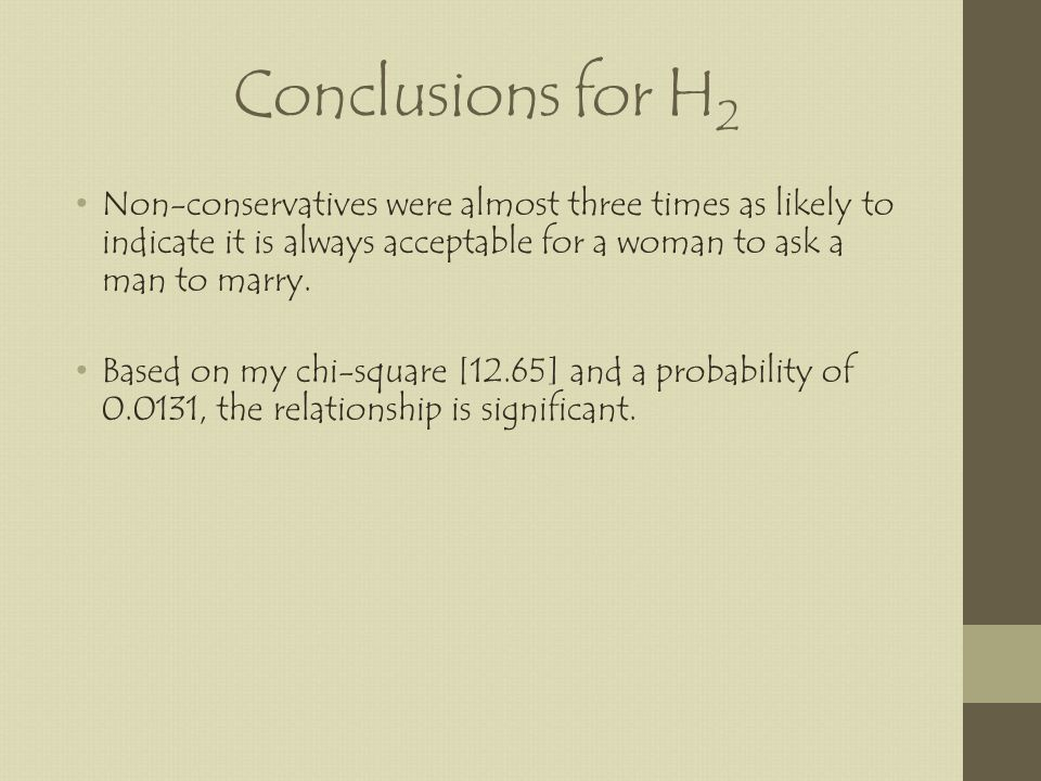 Conclusions for H 2 Non-conservatives were almost three times as likely to indicate it is always acceptable for a woman to ask a man to marry.