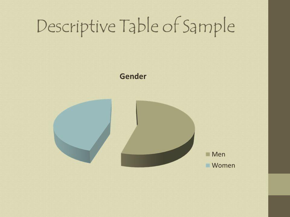 Descriptive Table of Sample