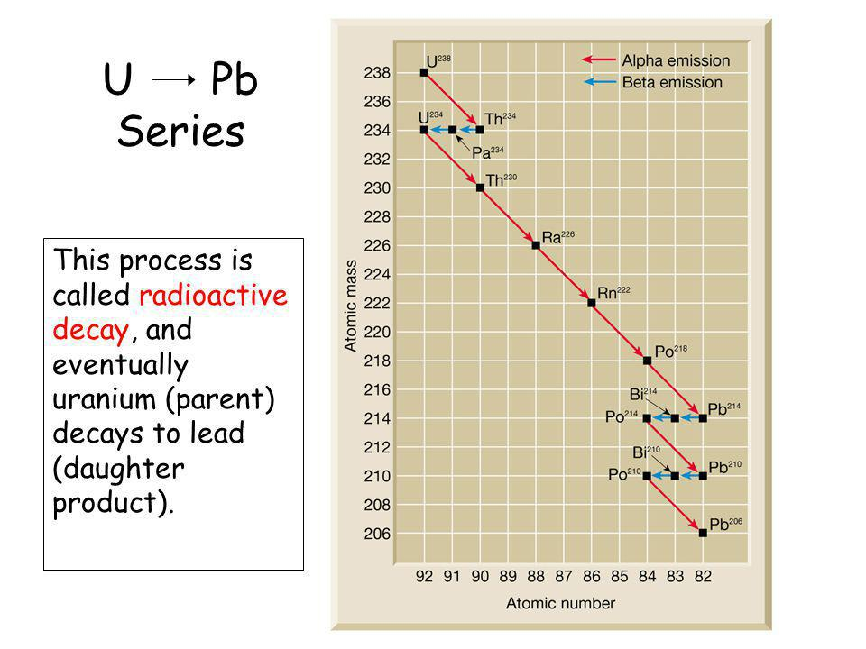 U Pb Series This process is called radioactive decay, and eventually uranium (parent) decays to lead (daughter product).