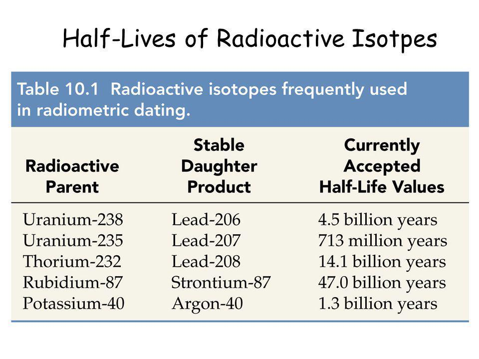 Half-Lives of Radioactive Isotpes